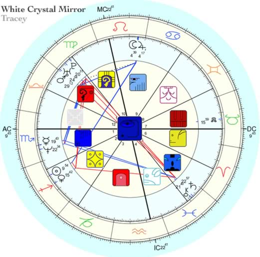 Combining Western And Mayan Astrology The Overlay Chart